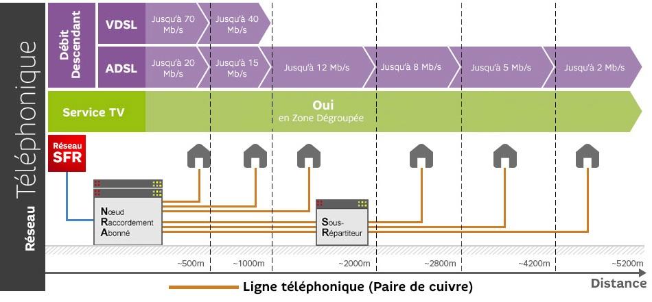 14177b4a5eb1f5 SFR met à disposition un outil de mesure du débit réel de votre connexion  Internet Fixe   vérifier son débit ADSL avec le test de mire